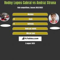 Rodny Lopes Cabral vs Andraz Struna h2h player stats