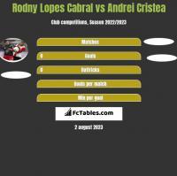 Rodny Lopes Cabral vs Andrei Cristea h2h player stats