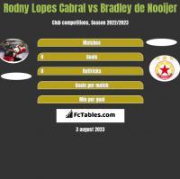 Rodny Lopes Cabral vs Bradley de Nooijer h2h player stats
