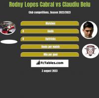 Rodny Lopes Cabral vs Claudiu Belu h2h player stats