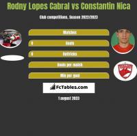 Rodny Lopes Cabral vs Constantin Nica h2h player stats