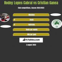 Rodny Lopes Cabral vs Cristian Ganea h2h player stats