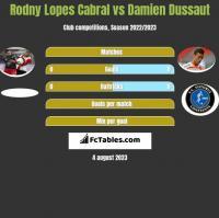 Rodny Lopes Cabral vs Damien Dussaut h2h player stats