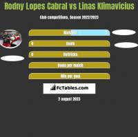 Rodny Lopes Cabral vs Linas Klimavicius h2h player stats