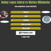 Rodny Lopes Cabral vs Marius Mihalache h2h player stats