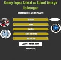 Rodny Lopes Cabral vs Robert George Hodorogea h2h player stats