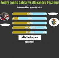 Rodny Lopes Cabral vs Alexandru Pascanu h2h player stats