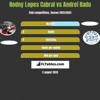 Rodny Lopes Cabral vs Andrei Radu h2h player stats