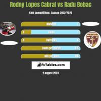 Rodny Lopes Cabral vs Radu Bobac h2h player stats