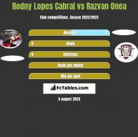 Rodny Lopes Cabral vs Razvan Onea h2h player stats