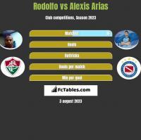 Rodolfo vs Alexis Arias h2h player stats