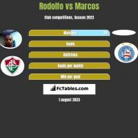 Rodolfo vs Marcos h2h player stats