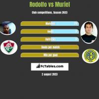 Rodolfo vs Muriel h2h player stats