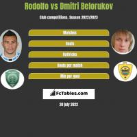 Rodolfo vs Dmitri Belorukov h2h player stats