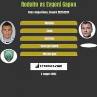 Rodolfo vs Evgeni Gapon h2h player stats