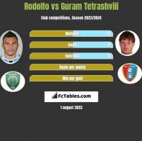 Rodolfo vs Guram Tetrashvili h2h player stats
