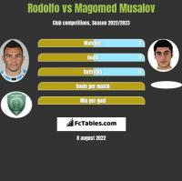 Rodolfo vs Magomed Musalov h2h player stats