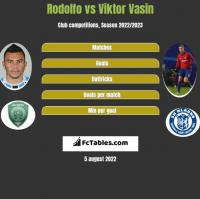 Rodolfo vs Wiktor Wasin h2h player stats