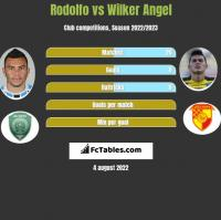 Rodolfo vs Wilker Angel h2h player stats