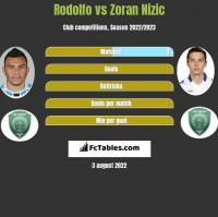 Rodolfo vs Zoran Nizic h2h player stats