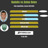 Rodolfo vs Anton Belov h2h player stats