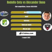 Rodolfo Cota vs Alexander Bono h2h player stats