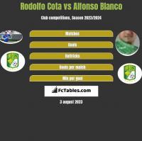 Rodolfo Cota vs Alfonso Blanco h2h player stats