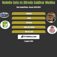 Rodolfo Cota vs Alfredo Saldivar Medina h2h player stats