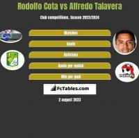 Rodolfo Cota vs Alfredo Talavera h2h player stats