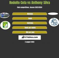Rodolfo Cota vs Anthony Silva h2h player stats