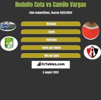 Rodolfo Cota vs Camilo Vargas h2h player stats