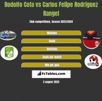 Rodolfo Cota vs Carlos Felipe Rodriguez Rangel h2h player stats