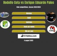 Rodolfo Cota vs Enrique Eduardo Palos h2h player stats