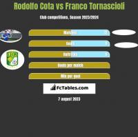 Rodolfo Cota vs Franco Tornascioli h2h player stats