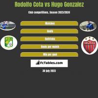 Rodolfo Cota vs Hugo Gonzalez h2h player stats
