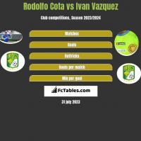 Rodolfo Cota vs Ivan Vazquez h2h player stats