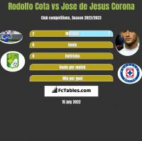 Rodolfo Cota vs Jose de Jesus Corona h2h player stats