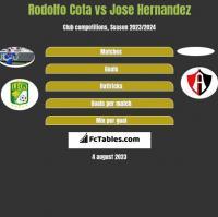 Rodolfo Cota vs Jose Hernandez h2h player stats