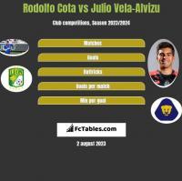 Rodolfo Cota vs Julio Vela-Alvizu h2h player stats