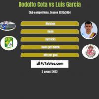 Rodolfo Cota vs Luis Garcia h2h player stats