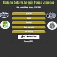 Rodolfo Cota vs Miguel Ponce Jimenez h2h player stats