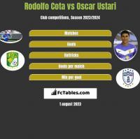 Rodolfo Cota vs Oscar Ustari h2h player stats