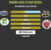 Rodolfo Cota vs Raul Gudino h2h player stats