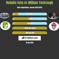 Rodolfo Cota vs William Yarbrough h2h player stats