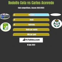 Rodolfo Cota vs Carlos Acevedo h2h player stats