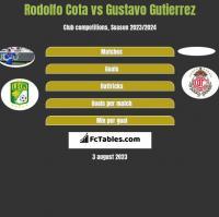 Rodolfo Cota vs Gustavo Gutierrez h2h player stats