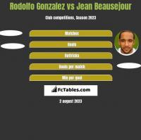 Rodolfo Gonzalez vs Jean Beausejour h2h player stats