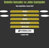 Rodolfo Gonzalez vs John Santander h2h player stats