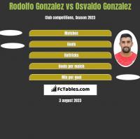 Rodolfo Gonzalez vs Osvaldo Gonzalez h2h player stats