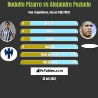 Rodolfo Pizarro vs Alejandro Pozuelo h2h player stats
